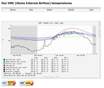 Icone: screenshot temperatures